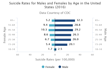 Suicide prevalence image